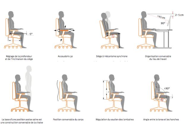 Comment s'assoir