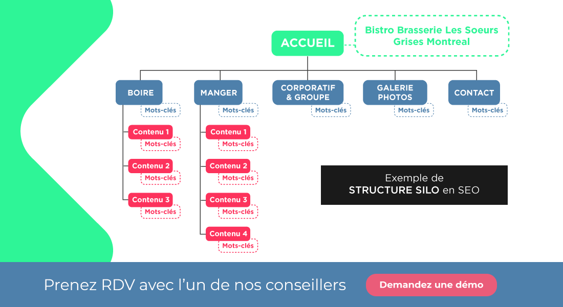 Structure en silo référencement web